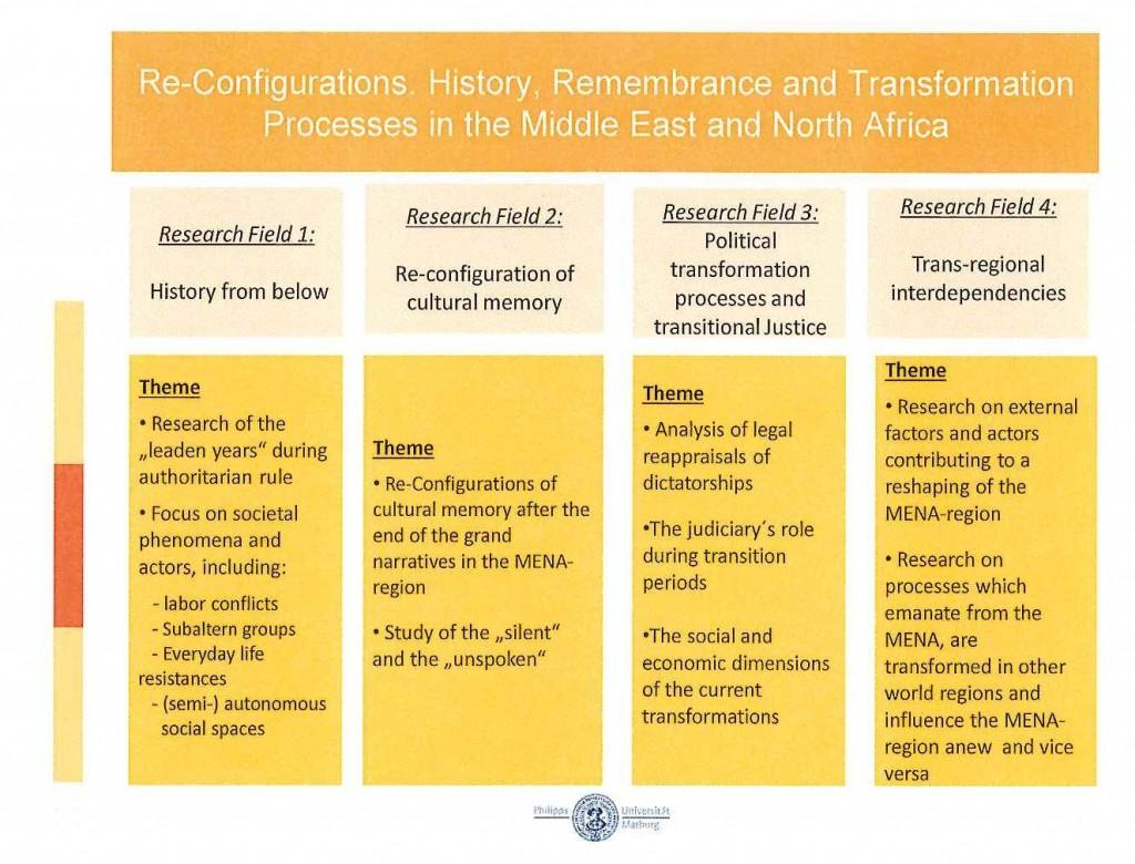 re-configurations I