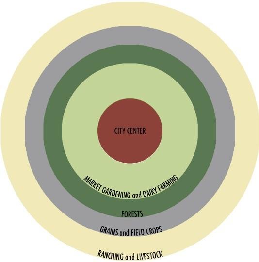 Von Thünen's Land Use Model